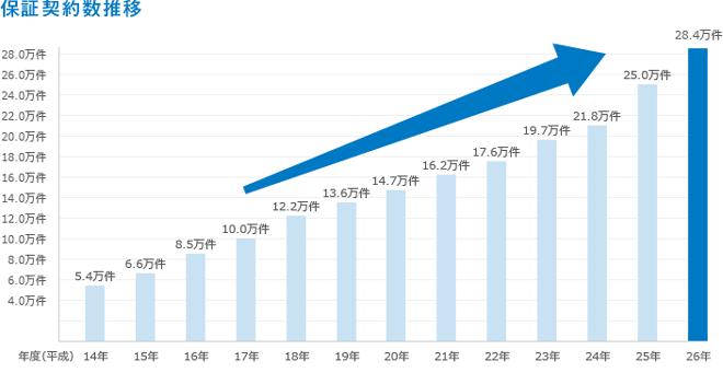 保証人契約者数の推移